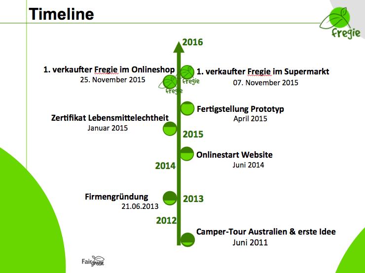 Fair Green Timeline